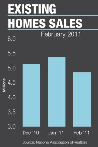 National home sales fell in February.
